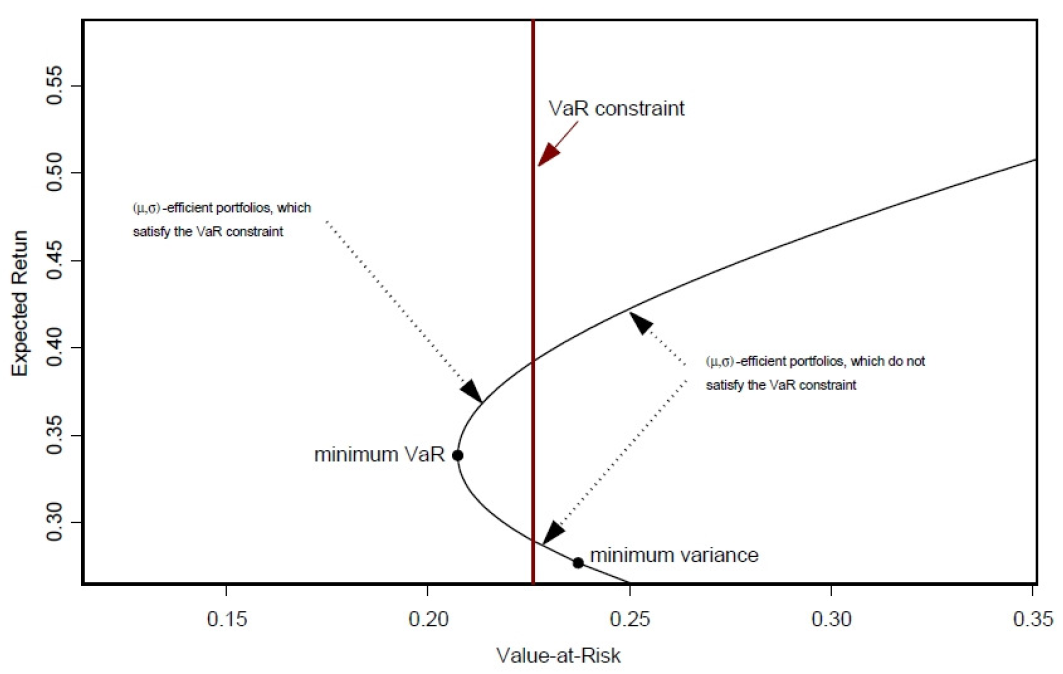 Conditional Value At Risk