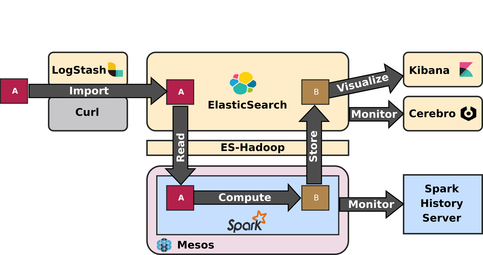 ELK-MS Application Architecture
