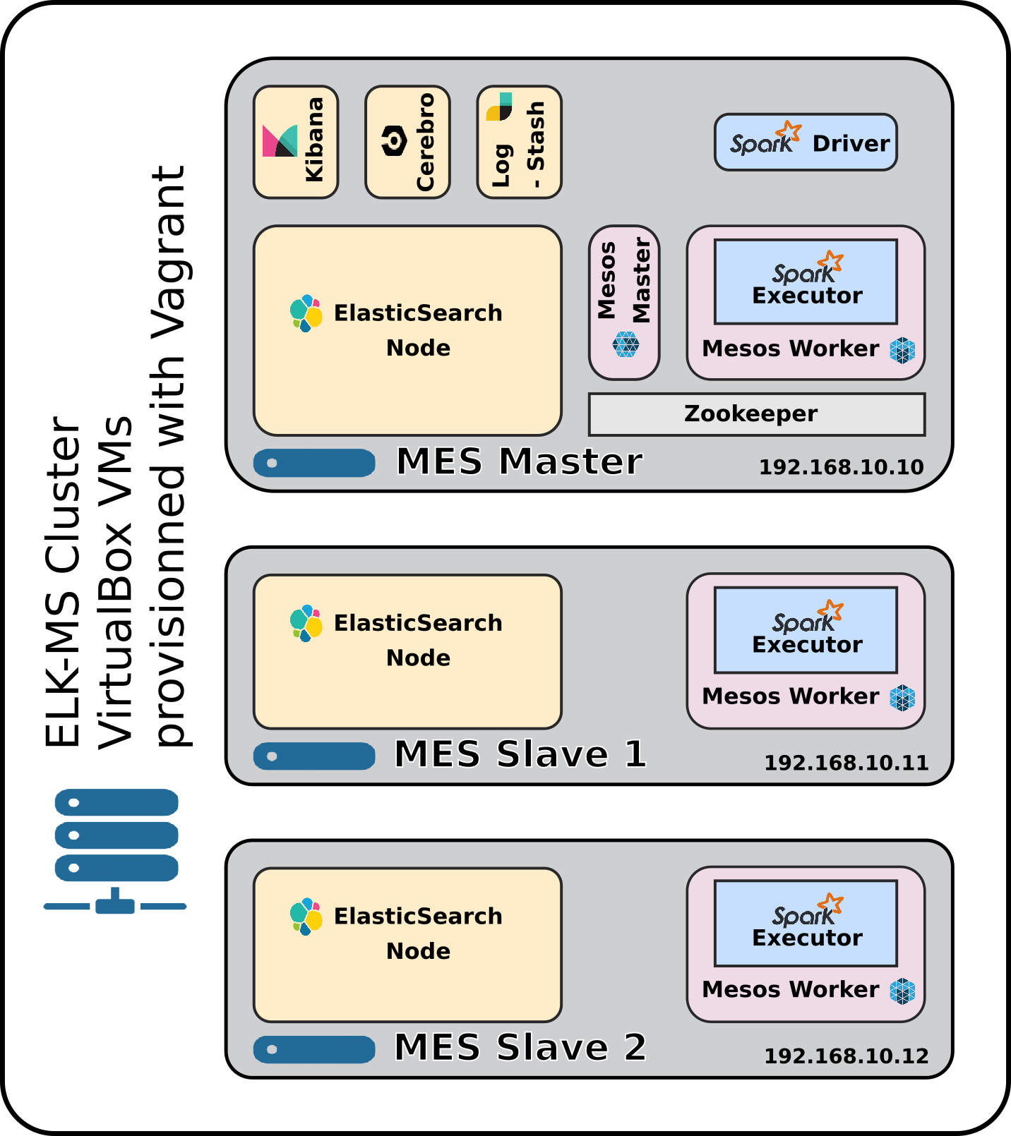 ELK-MS System Architecture
