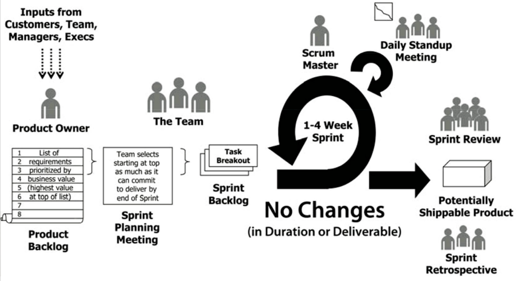 Overview of Scrum process