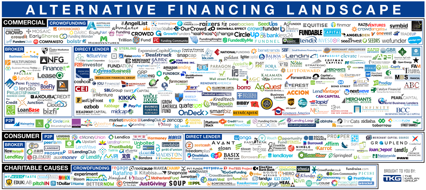 Alternative Financing Landscape