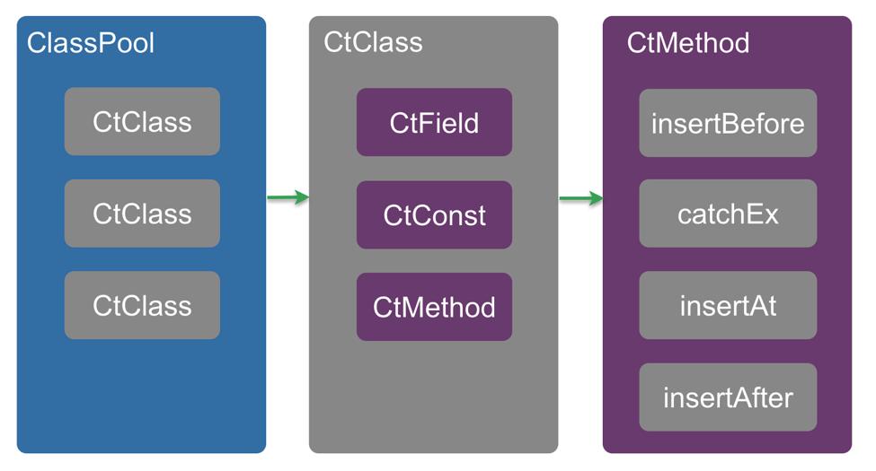 Javassist API