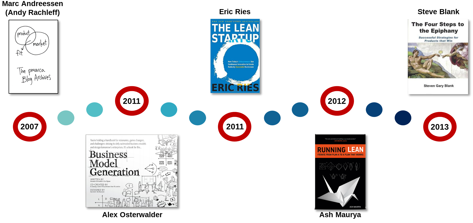 History of Lean startup