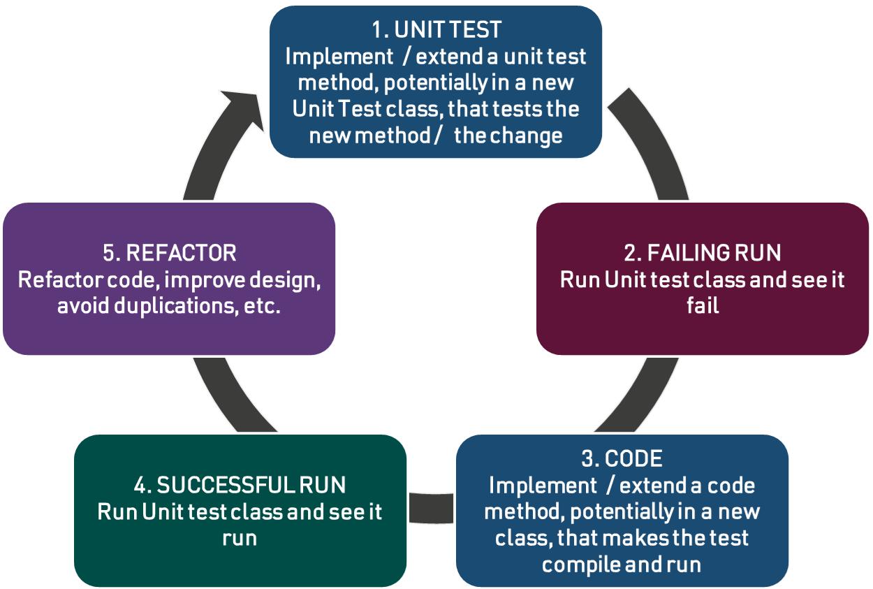 TDD Principle details