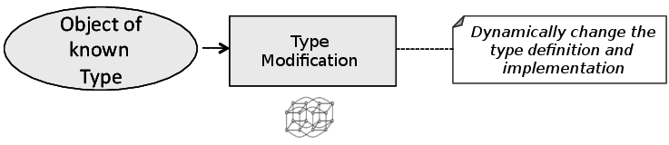Bytecode Manipulation
