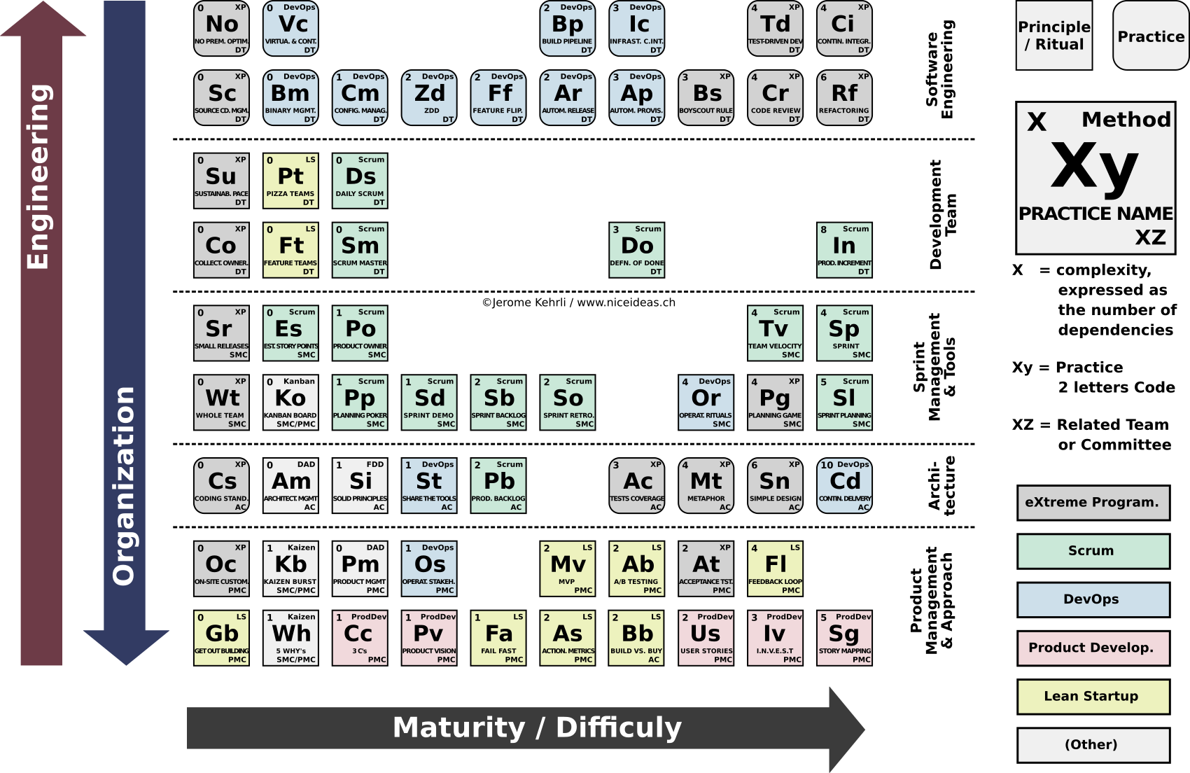 Periodic Table of Agile Principles and Practices - Explanations