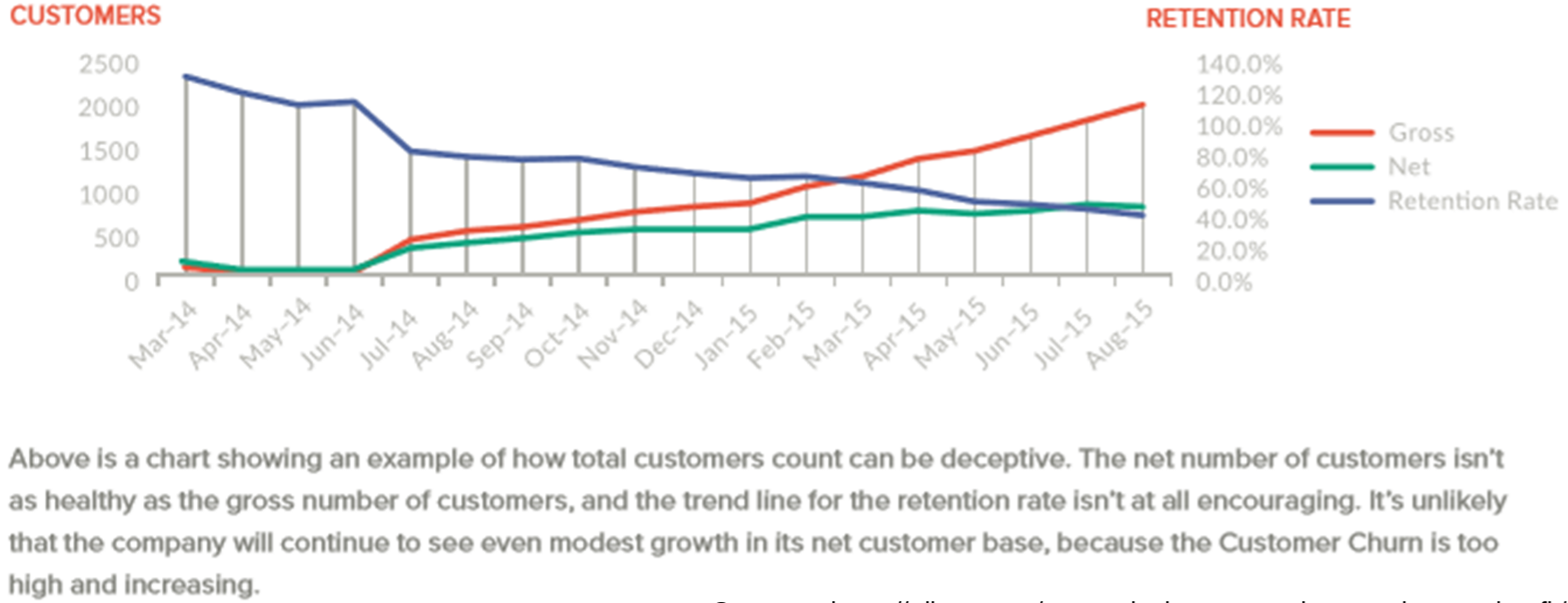 Growth Rate example