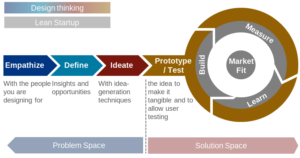 The Design Thinking-Centric Perspective to Product Market Fit