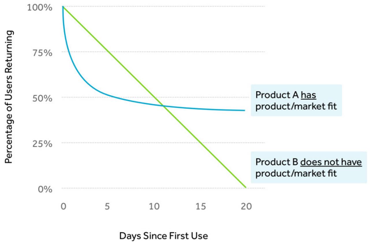 Retention Curve