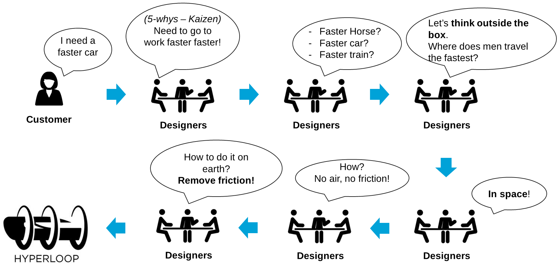 Design thinking Example process