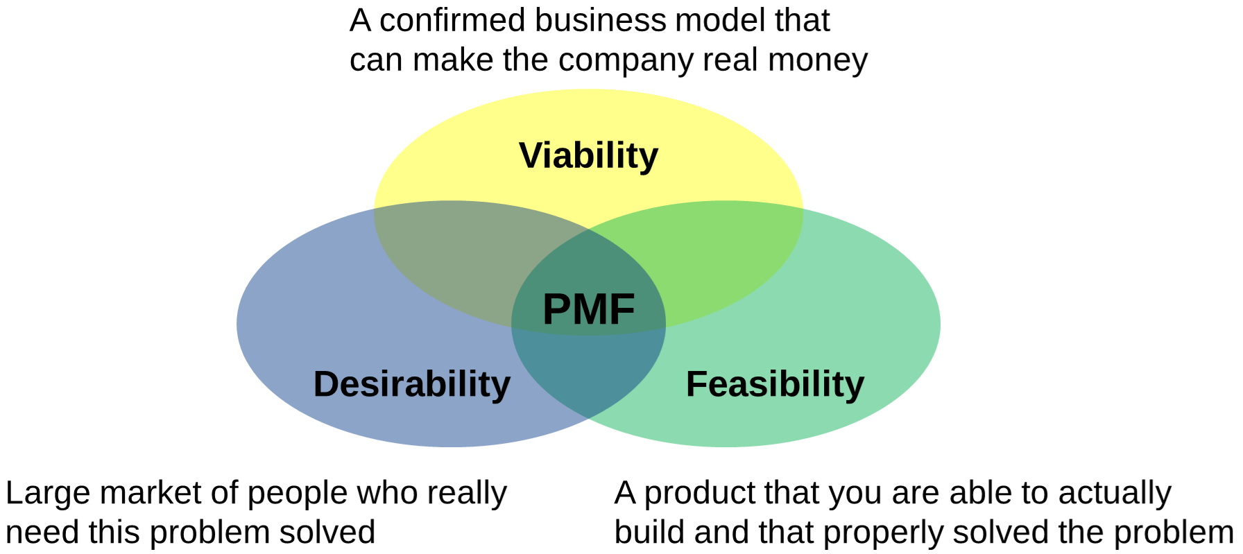Human centric View of Product Market Fit