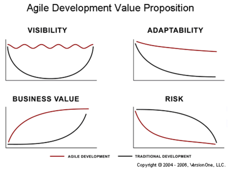 Agile Value Proposition