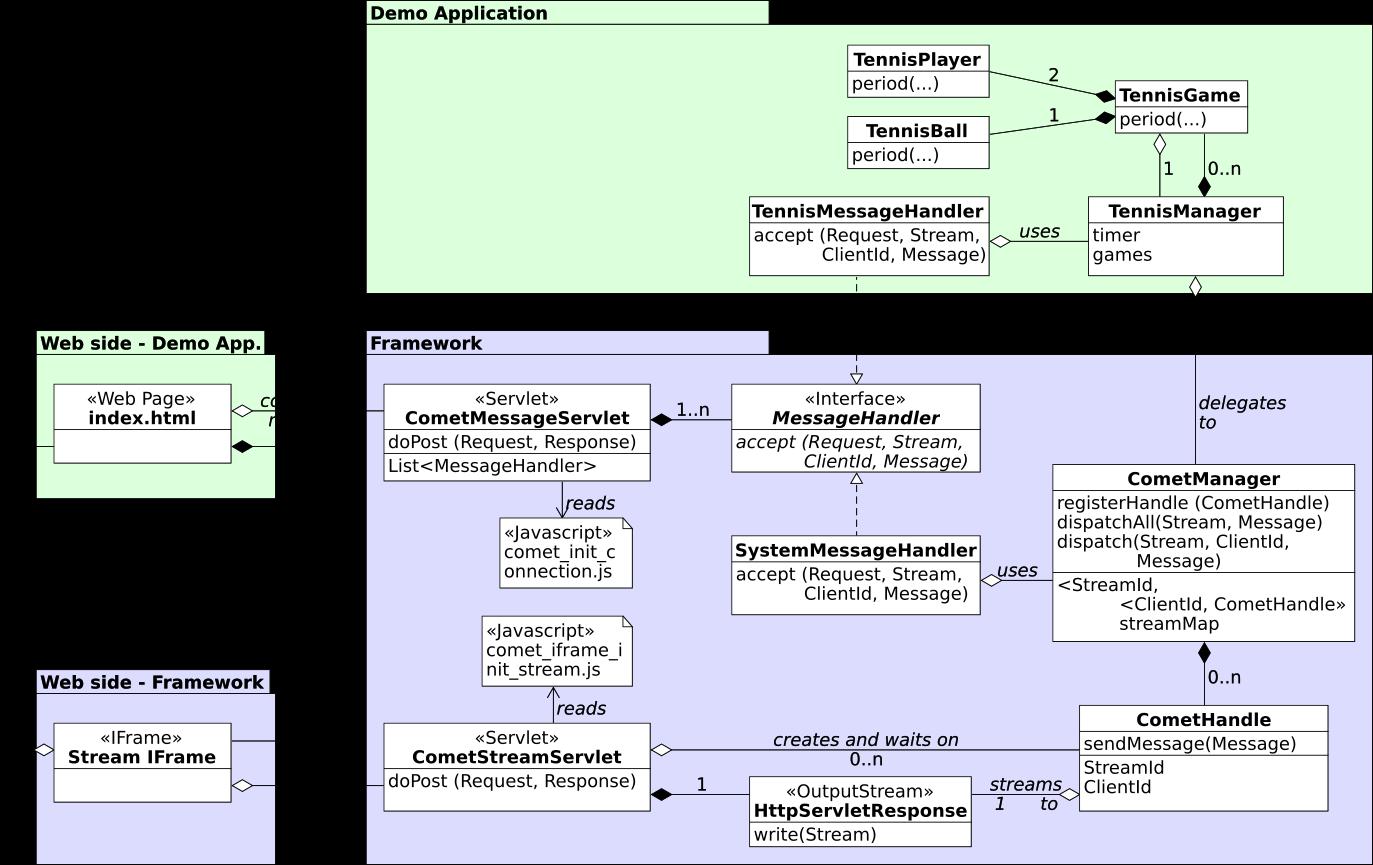 Comet Framework Design