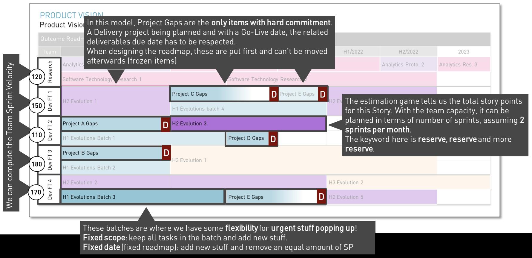 Estimation Process Takeaways