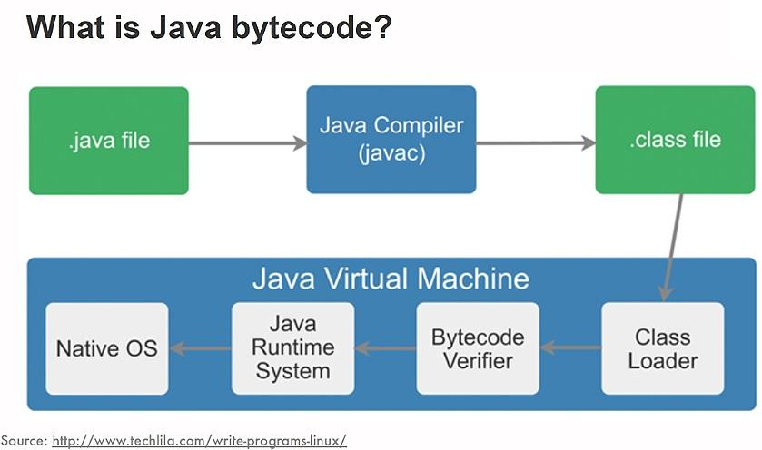 Java Toolchain