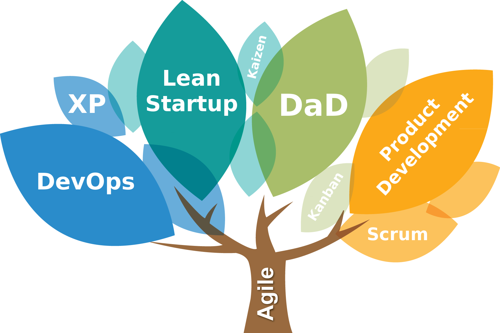 The Agile Methods Tree