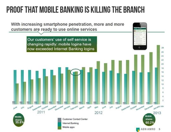 Mobile Banking is killing the branch