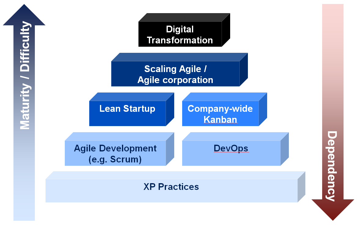 Pyramid of Agile Practices