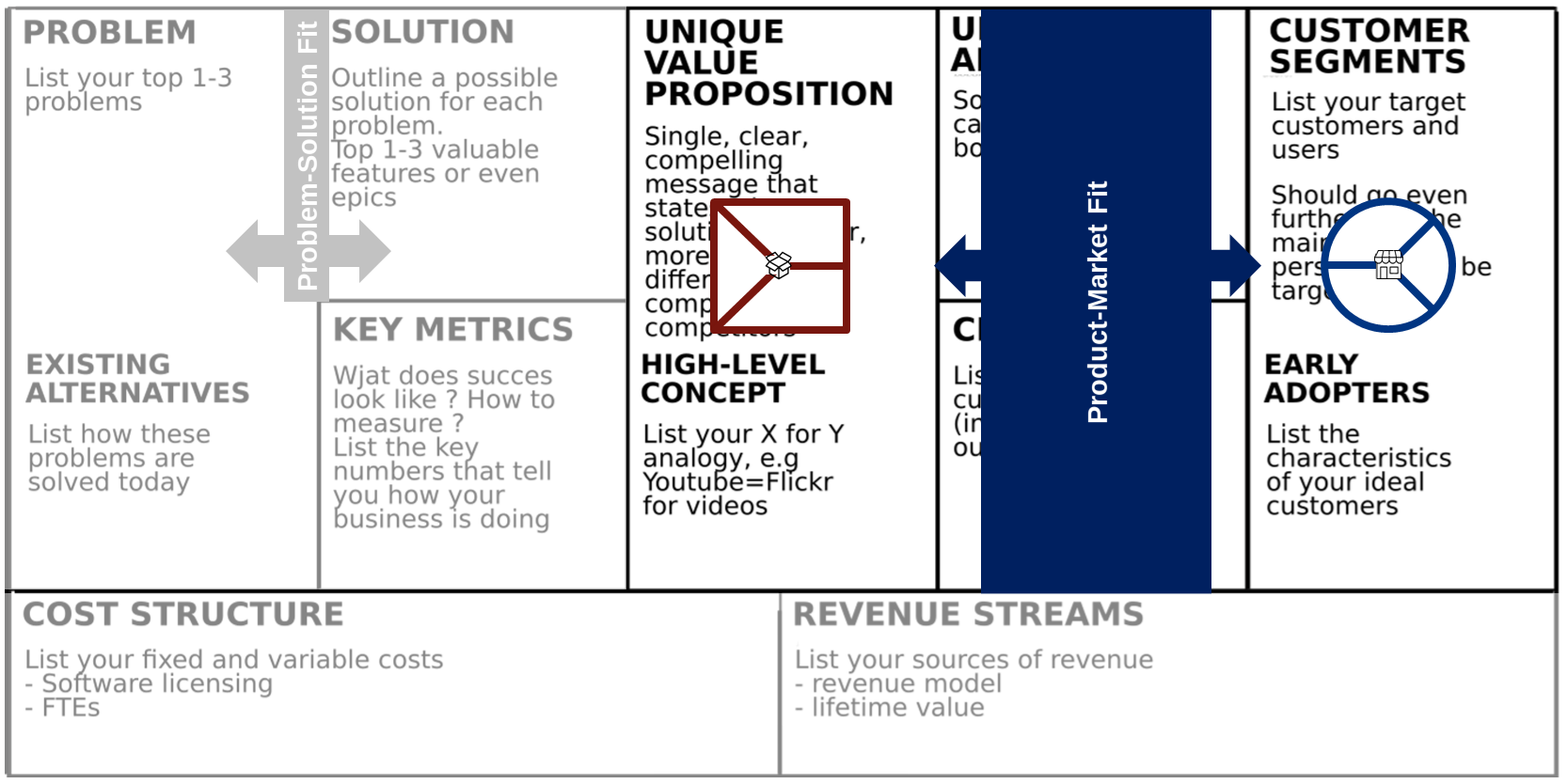 Product Market Fit on the Lean Canvas