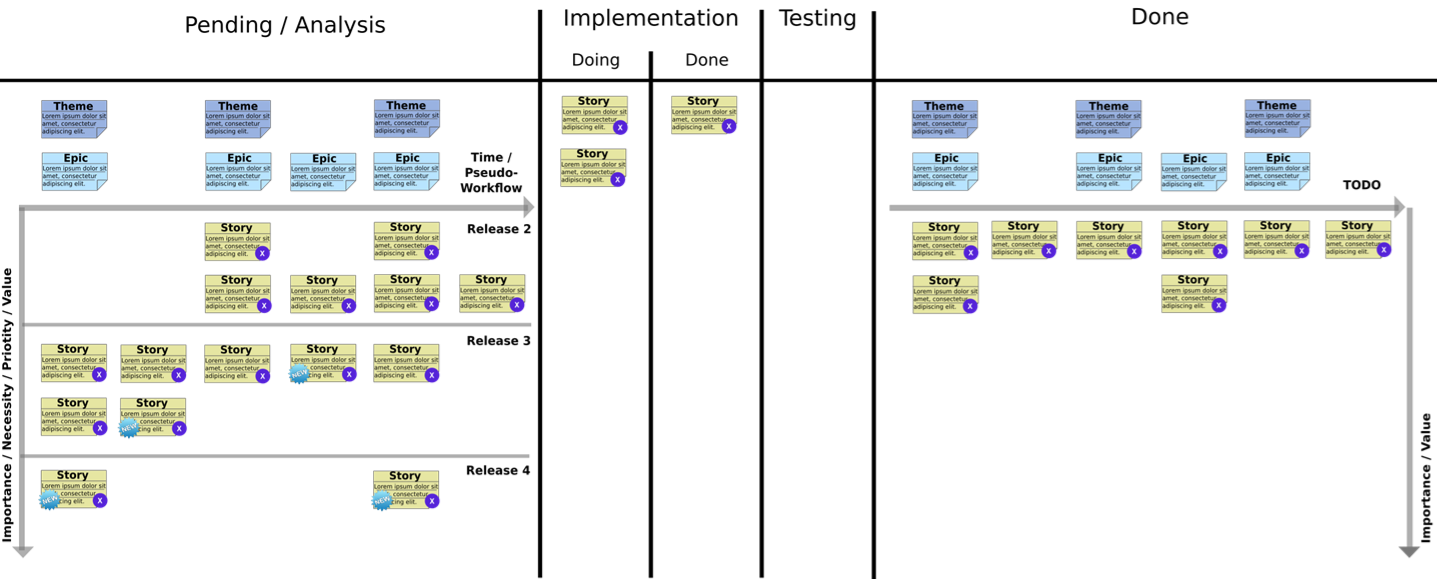 Product Kanban - After first release