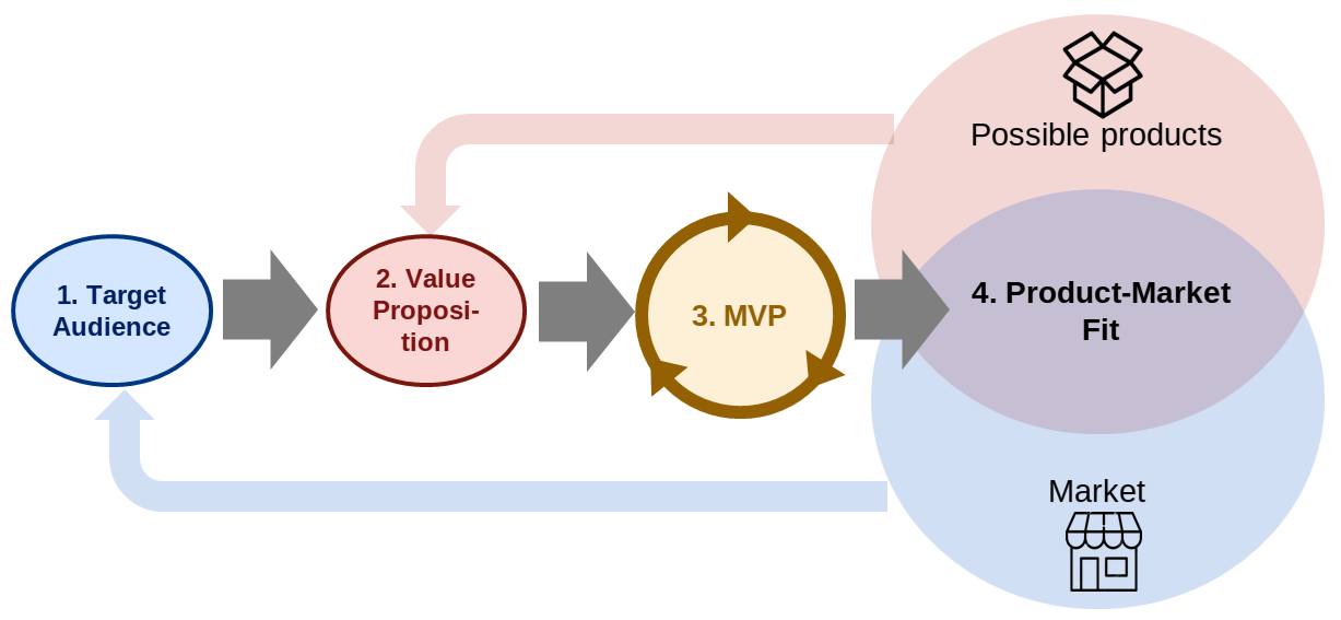 The MVP-Centric Perspective to Product Market Fit