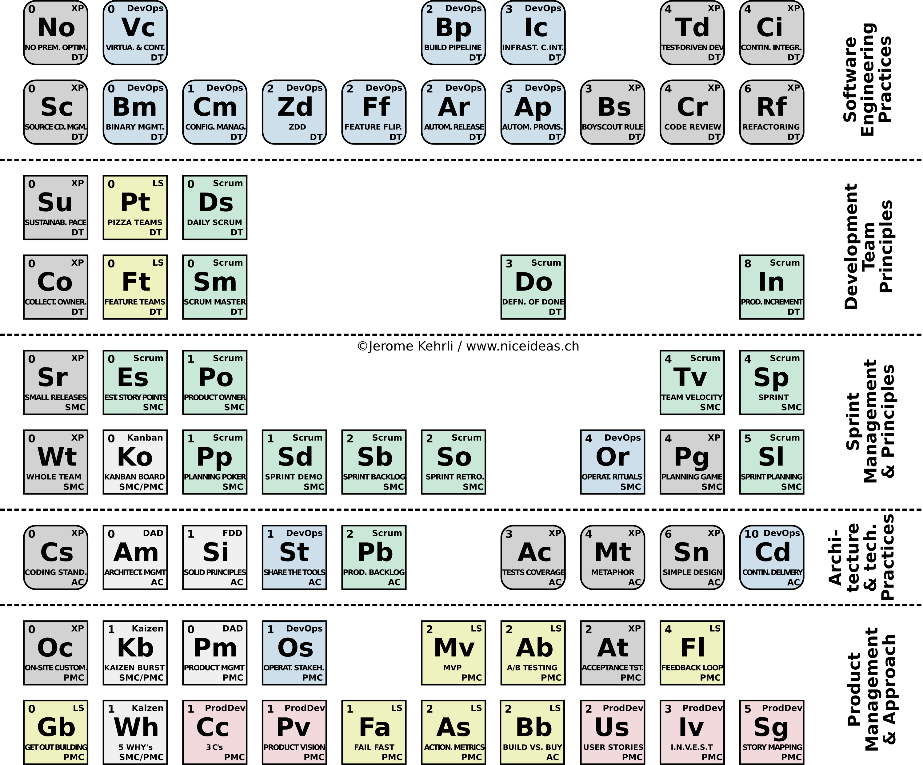 Niceideas Periodic Table Of Agile Principles And Practices