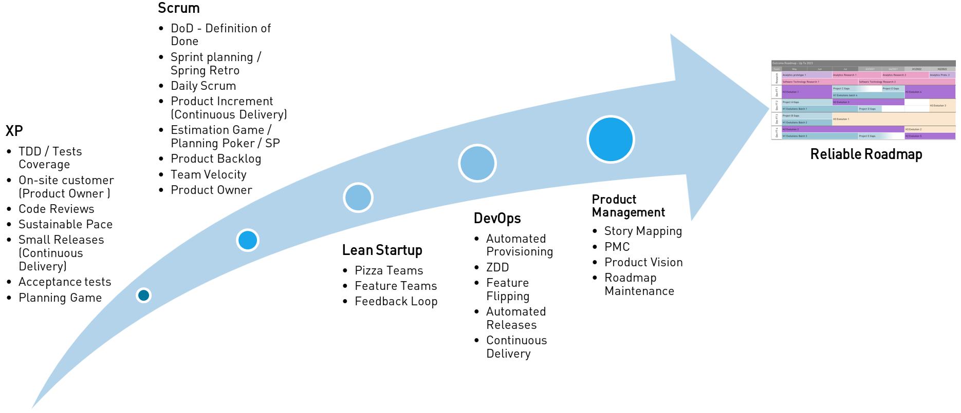 Conclusion - Agile roadmap requirements
