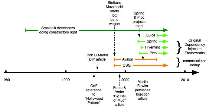 IoC history timeline
