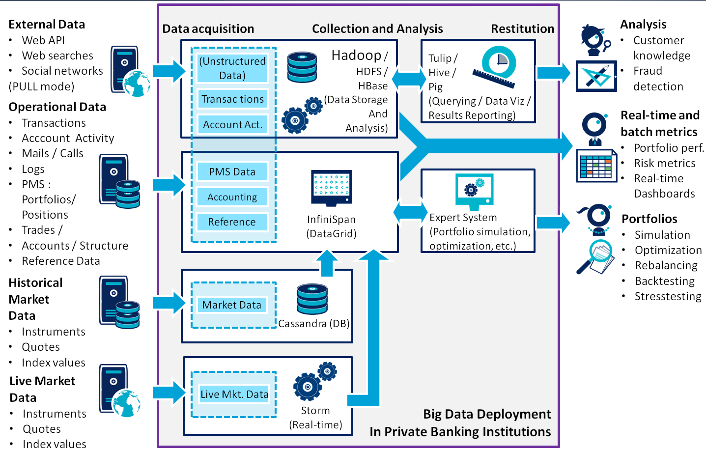 big data in private banking architecture