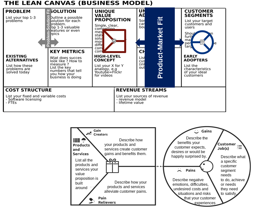 The Lean Canvas-Centric Perspective to Product Market Fit