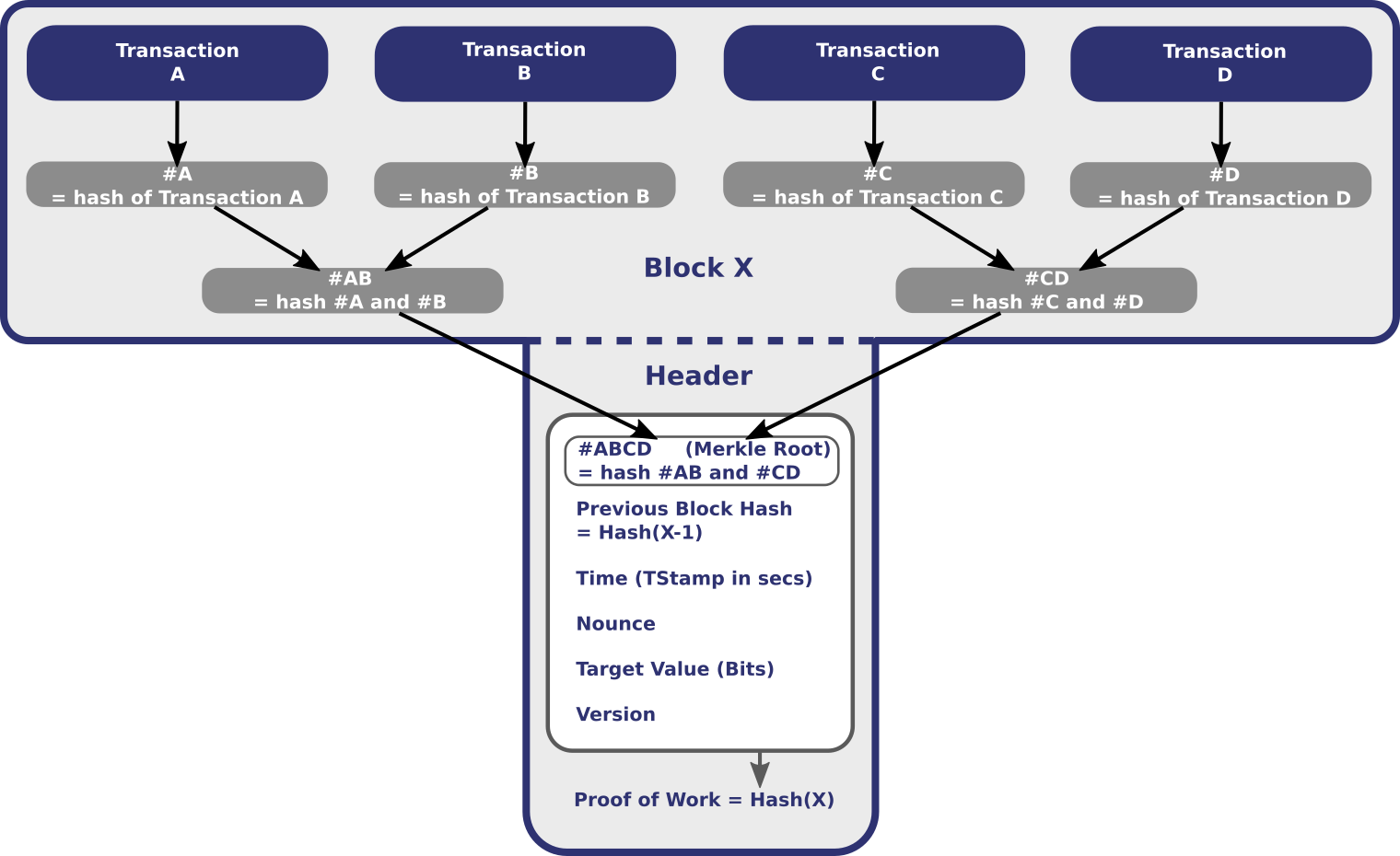 Blockchain Merkle Root