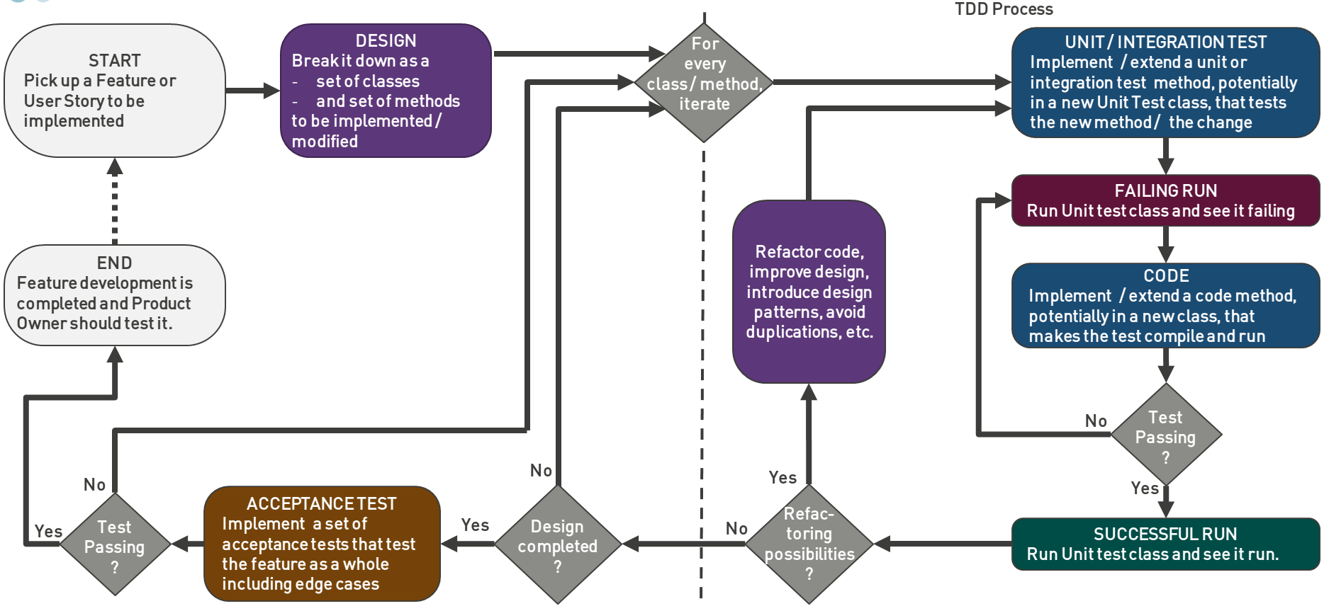 TDD Inside-Out process