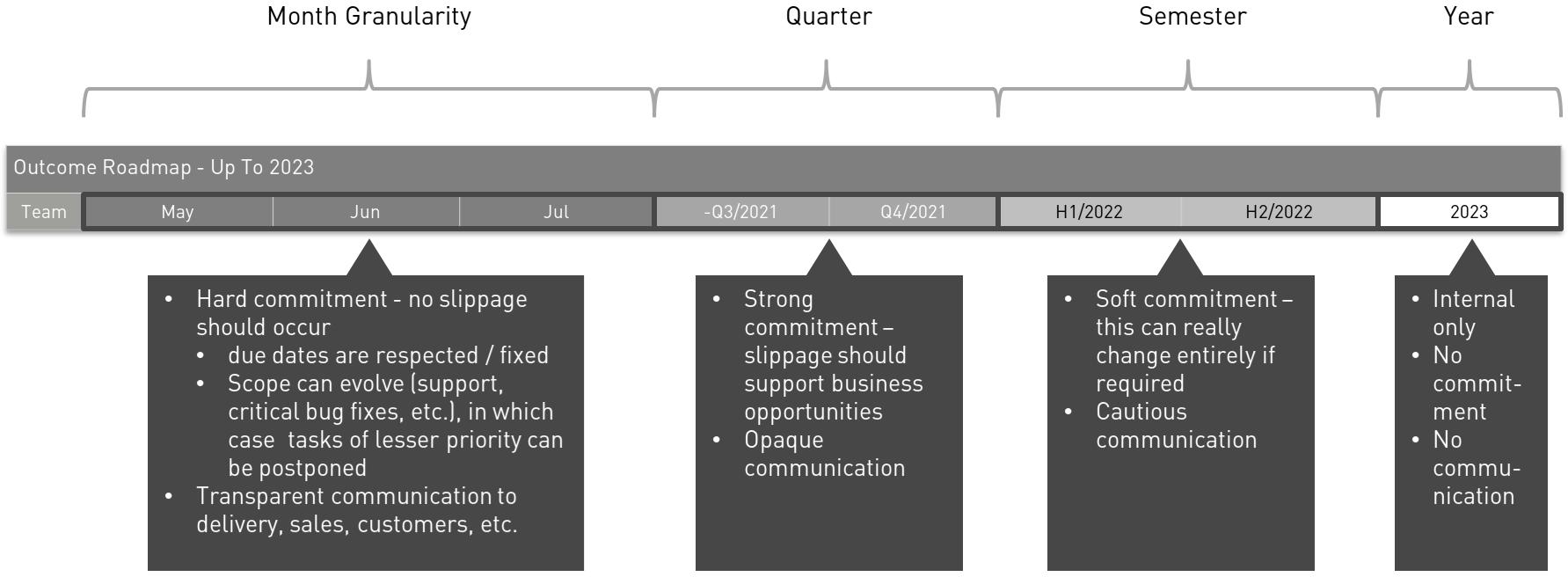 Roadmap timeline