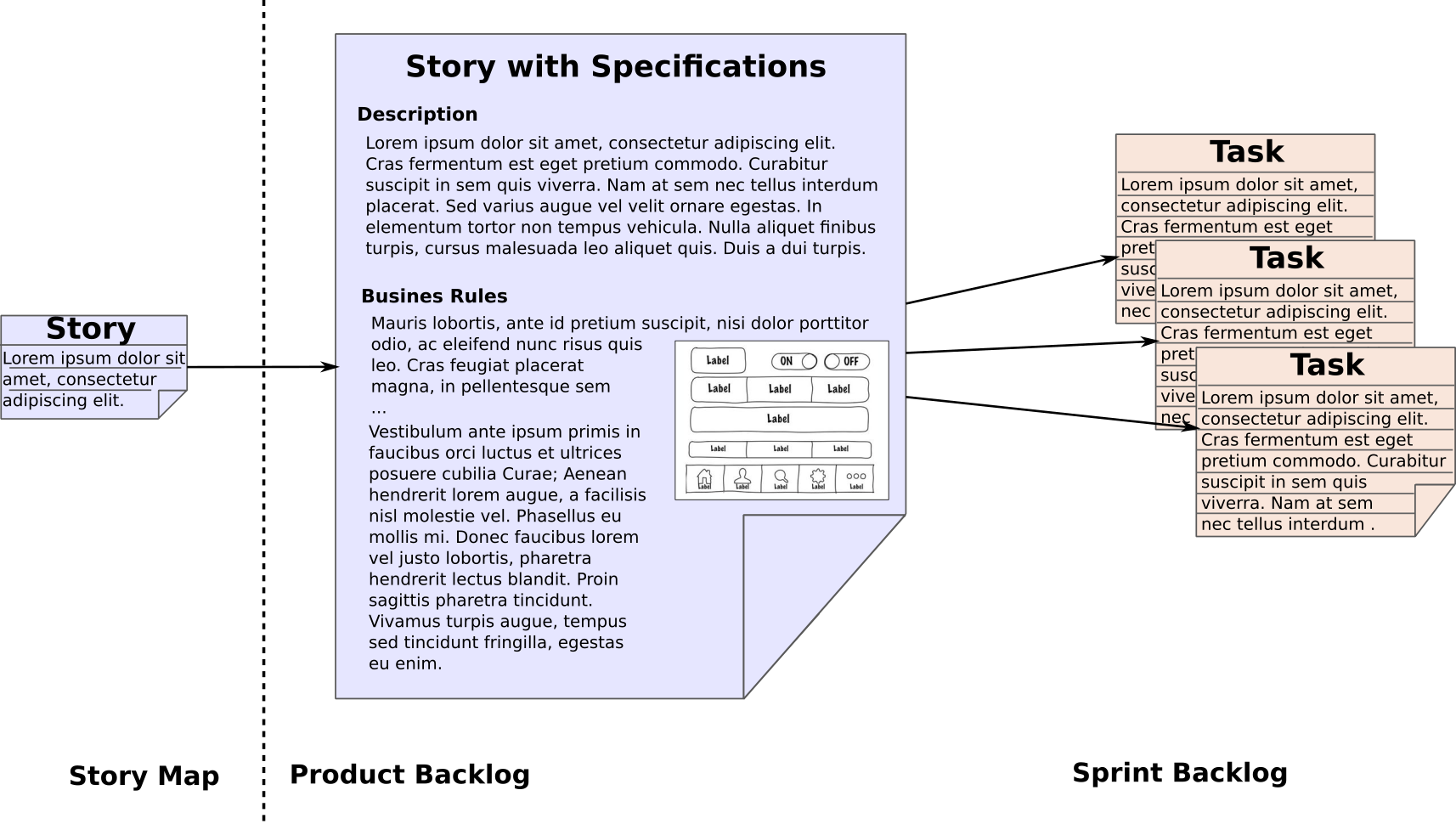 Story specification