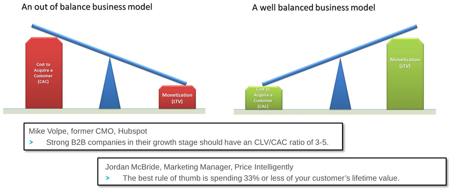 CAC to CLV Ratio