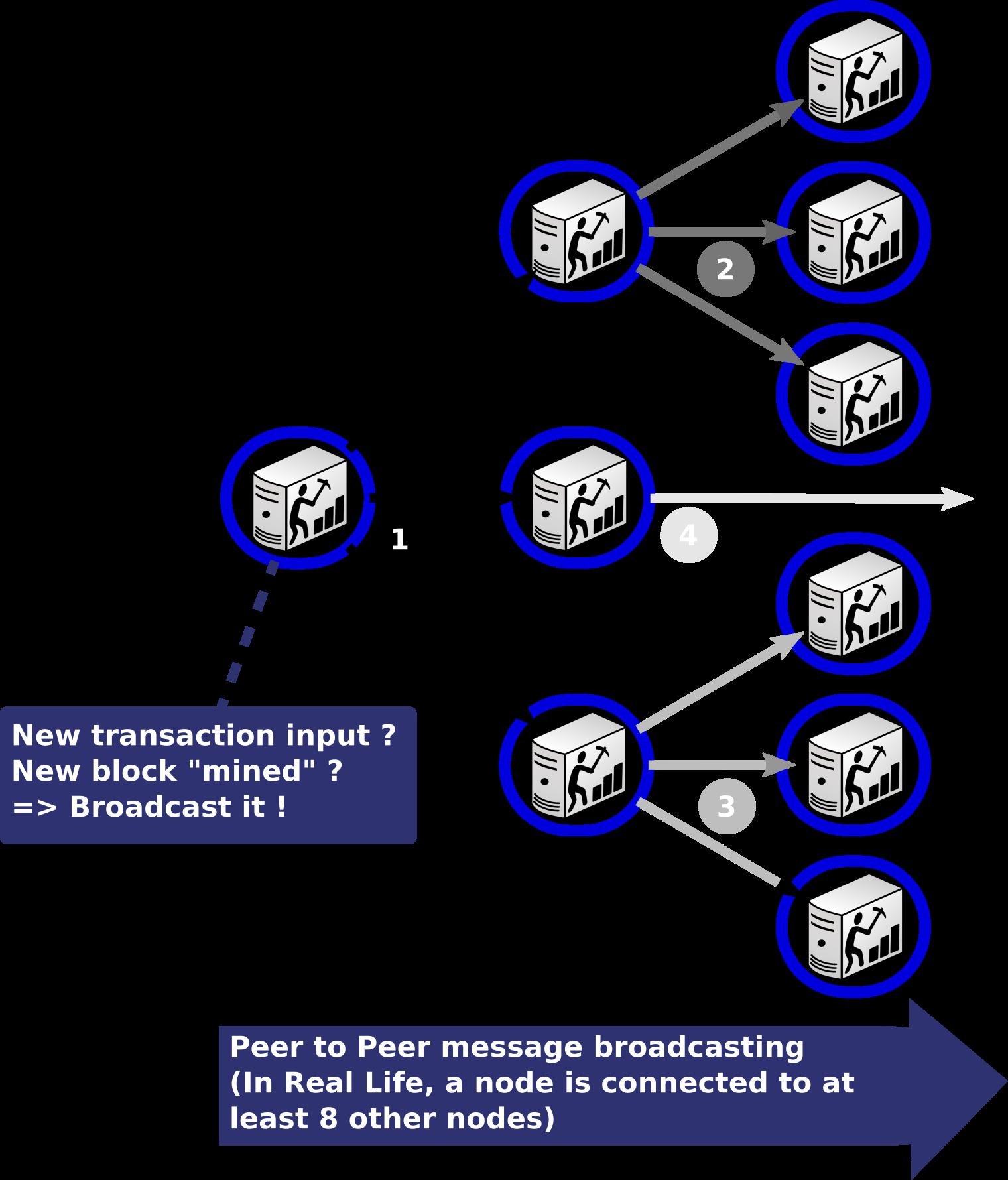 Blockchain flood Algorithm