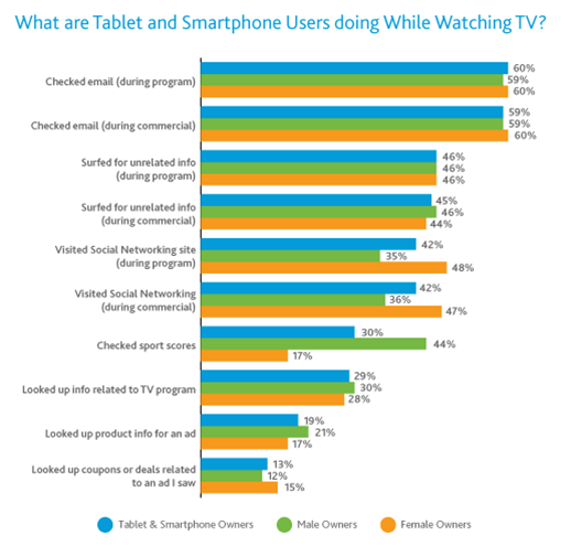 Tablets and Smartphone while watching TV