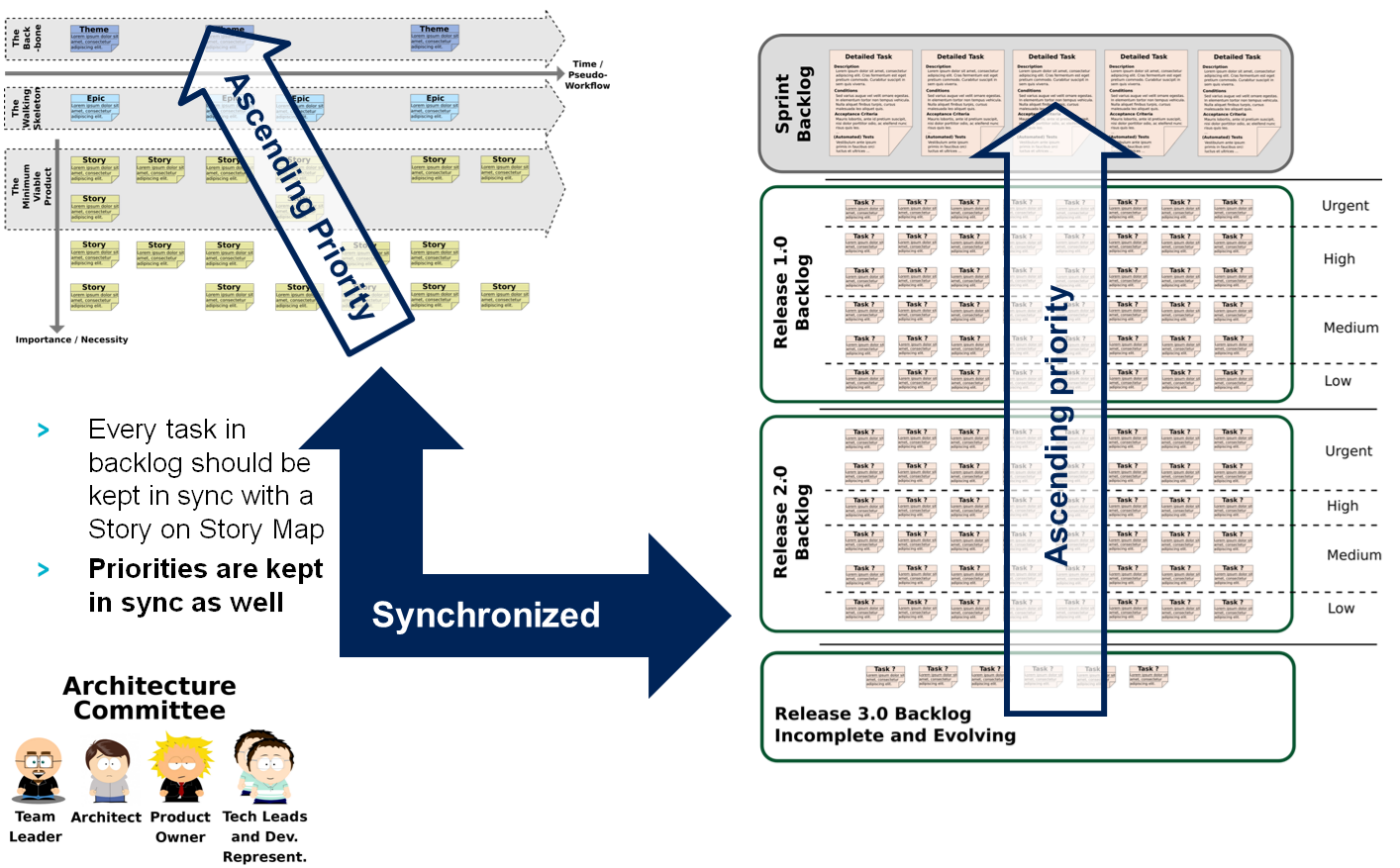 Backlog and Story Map synchronization principle