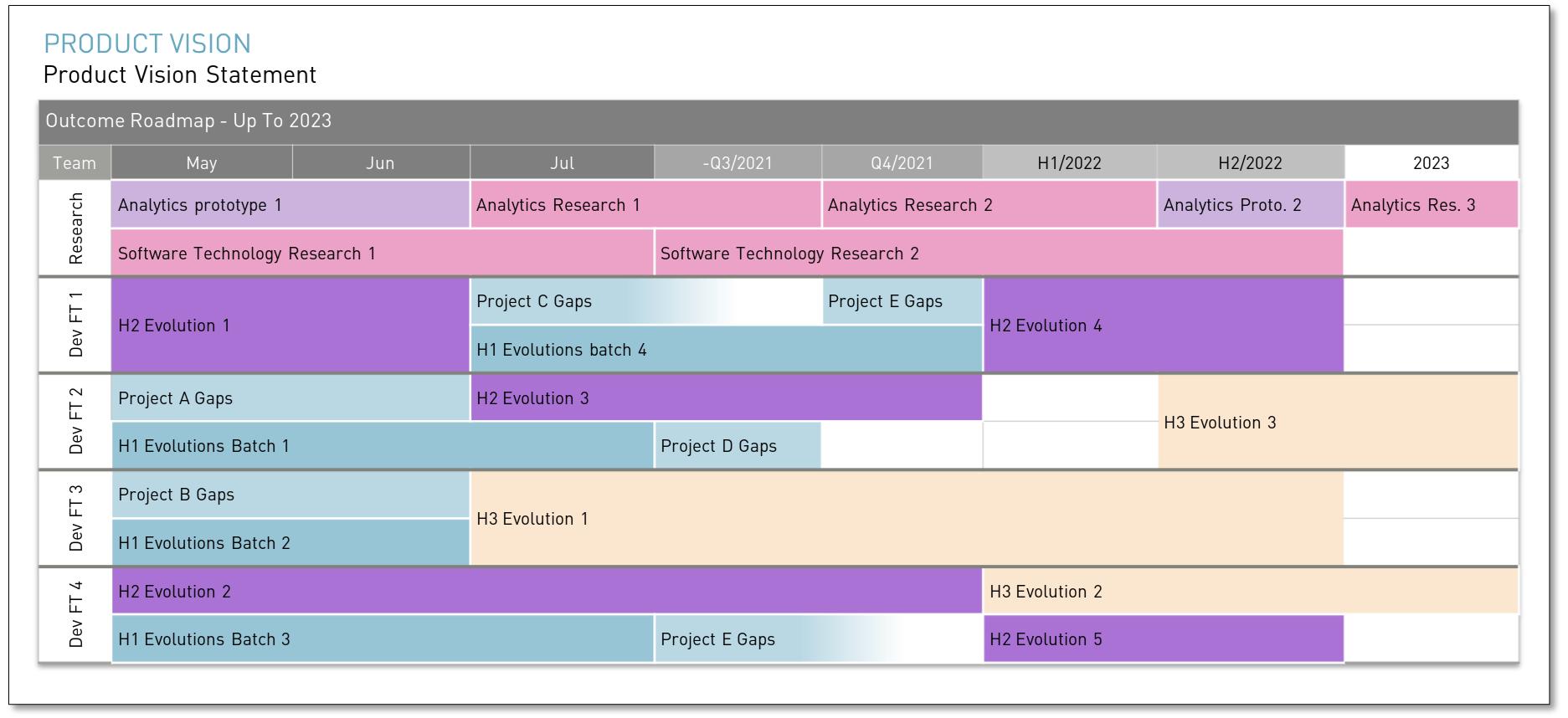 An Agile roadmap sample