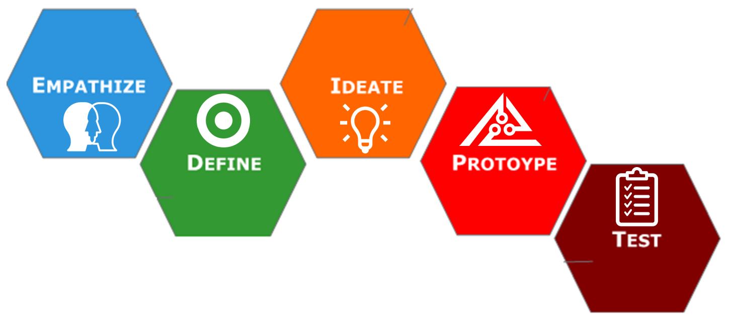 Design Thinking Big Picture