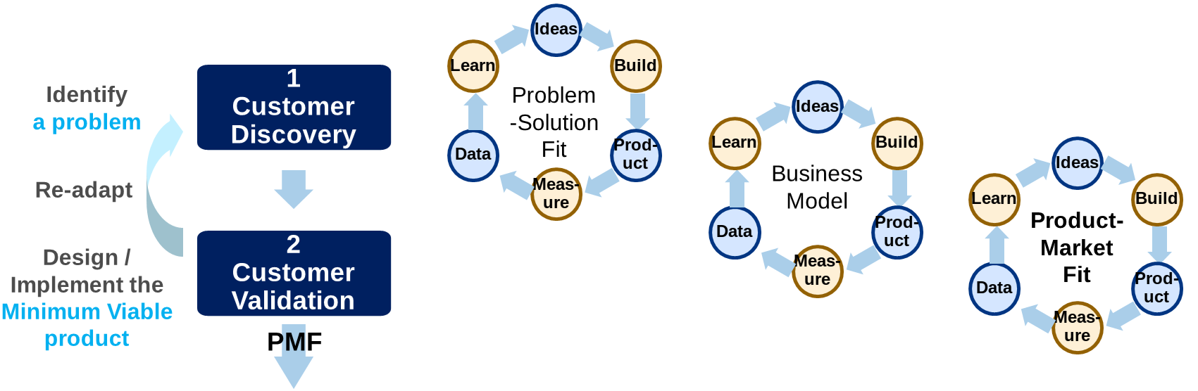 The Lean Startup Perspective to Product Market Fit