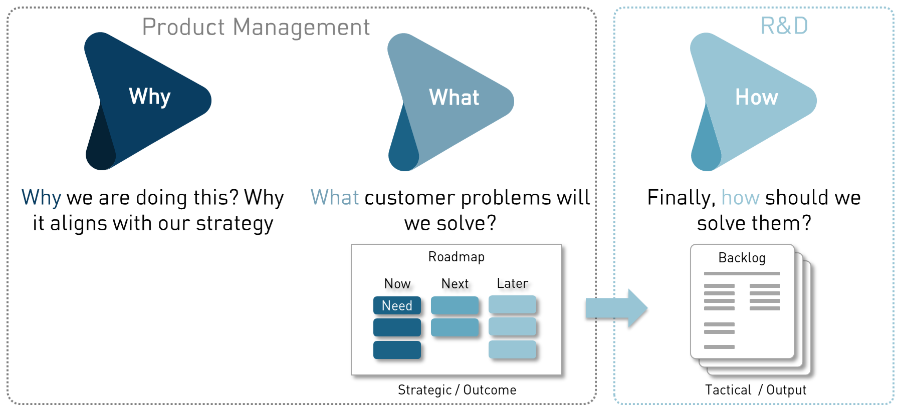 The why / what / how to to roadmapping