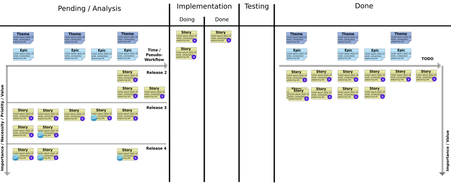 Product Kanban - No releases in done