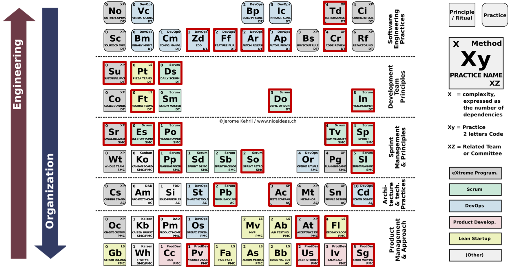 Periodic Table of Agile Principles and practices
