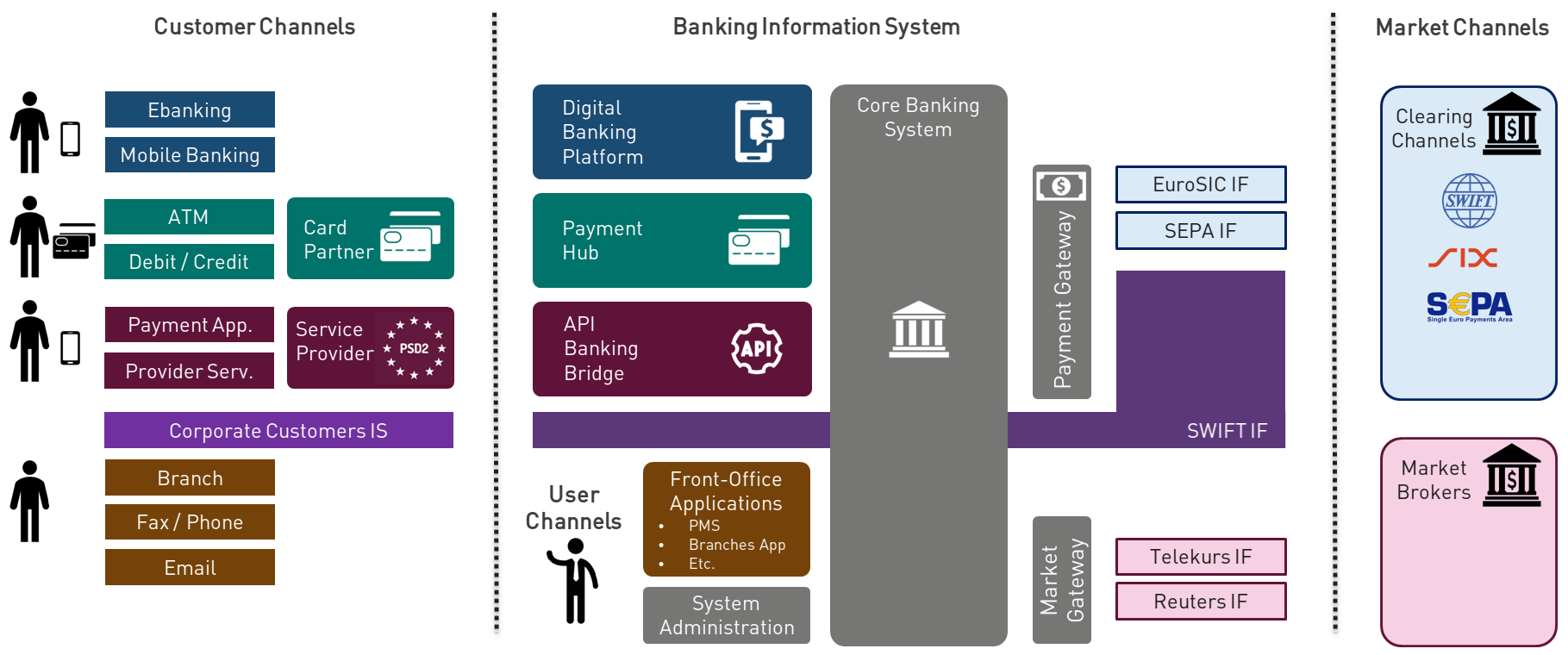 SWIFT Architecture in Bank
