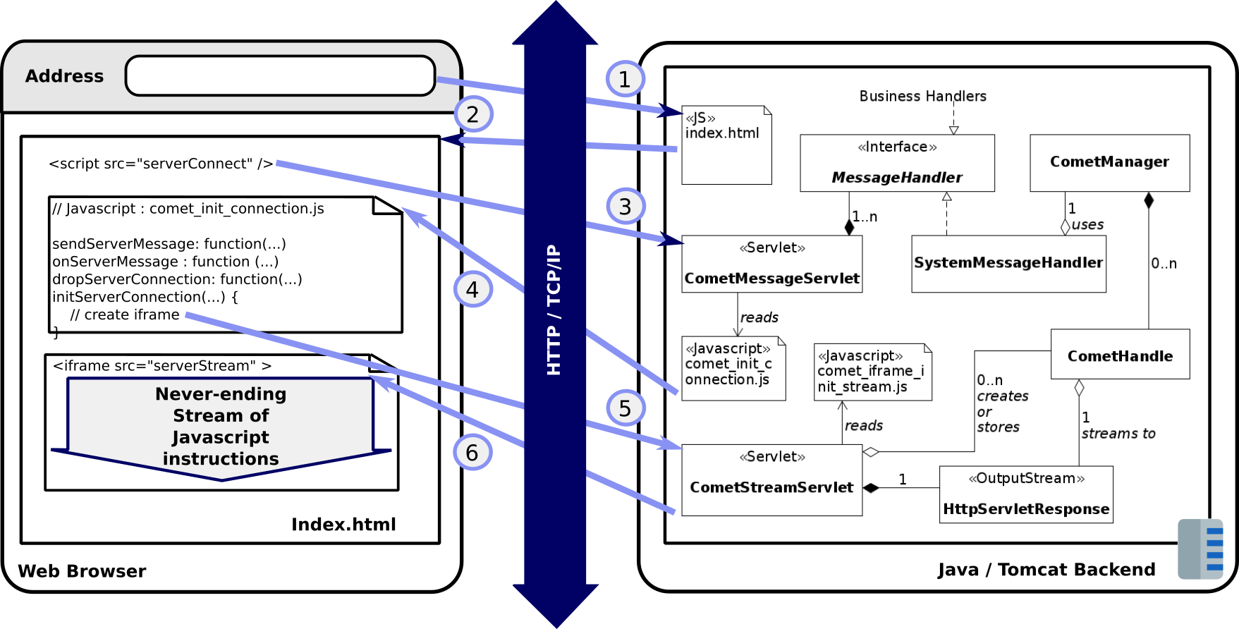Overall Comet iFame Architecture