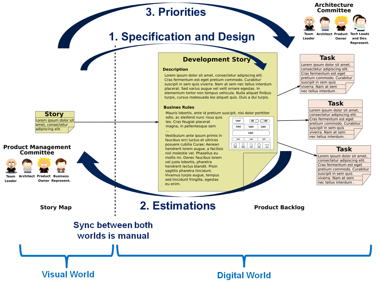 Backlog and Story Map synchronization process